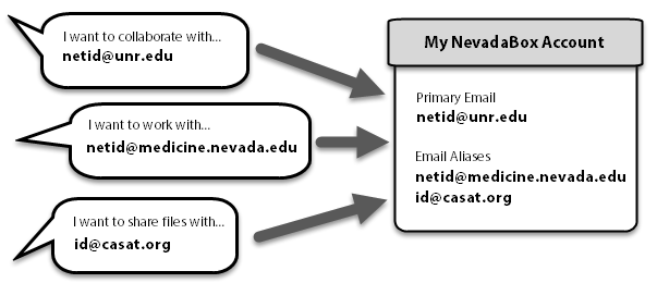Picture of the Flow Chart showing the proper way to use email aliases.